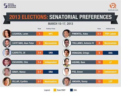 list of senatorial candidates for may 9 election philippine presidential election 2016 wikipedia download pdf