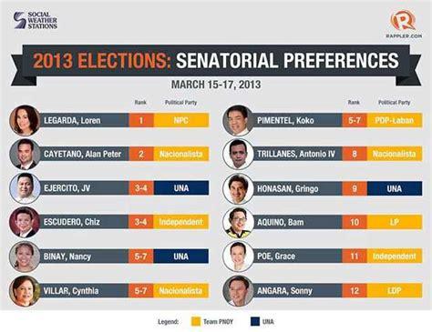 list of senatorial candidates 2016 election philippines philippines senatorial candidates 2016 election