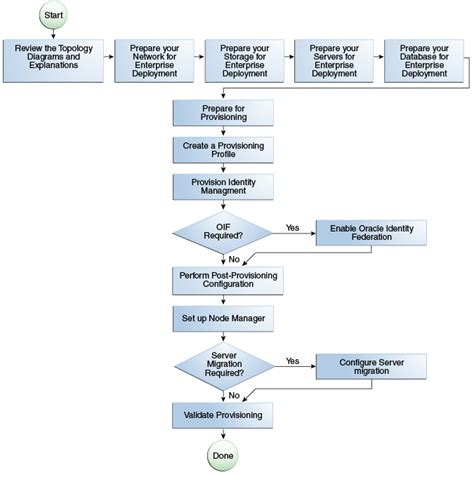 rac audit process flowchart rac audit process flowchart flowchart in word