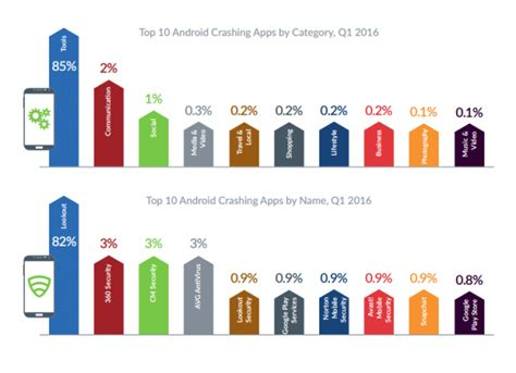 android apps crashing new report shows that android crashes more often than ios