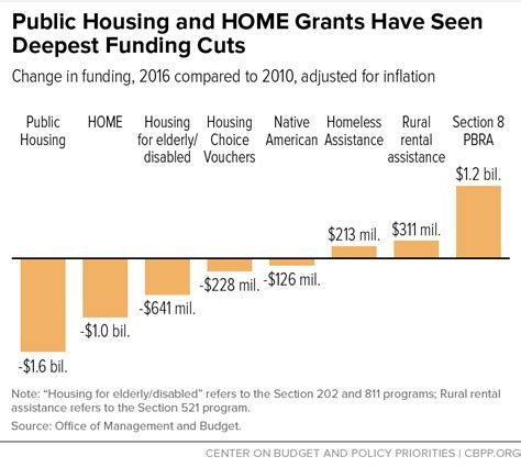 section 8 grants public housing and home grants have seen deepest funding