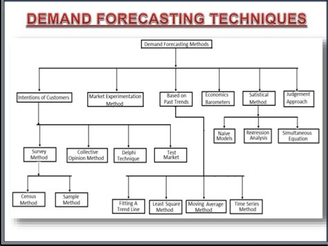 Objectives Of Demand Forecasting Mba by Managerial Economics Demand Forecasting Ppt
