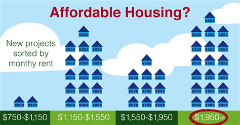 the changing definition of affordable housing yankee