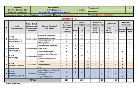 plan de formation master syst 232 mes embarqu 233 s