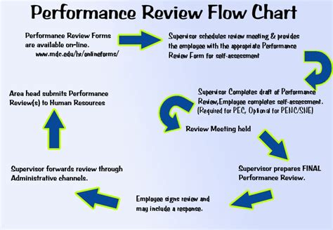 performance appraisal diagram performance review flowchart how can hr help drive up