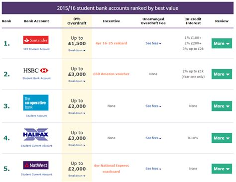 student bank accounts of reading student guide choosing the right