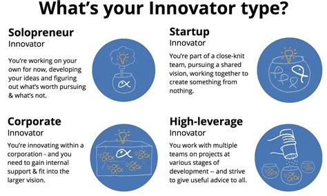 what type of are you the 4 types of innovators which one are you jo