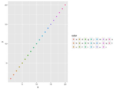 ggplot2 theme guide legend legend guide guide legend ggplot2