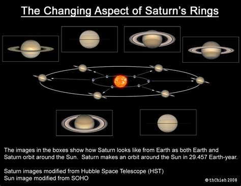orbit and rotation of saturn saturn s rings are disappearing my sky