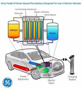 Electric Cars Battery Size Ge Flow Battery Aims To 240 Mile Range Goal