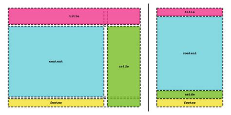grid layout explained css grid layout a new layout module for the web webkit