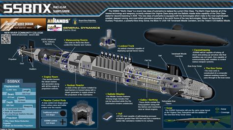 Submarine Sections by Submarine Sections