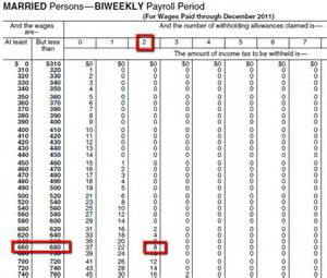 Irs Gov Tax Tables 2015 Verify Taxes Withheld Procare Support