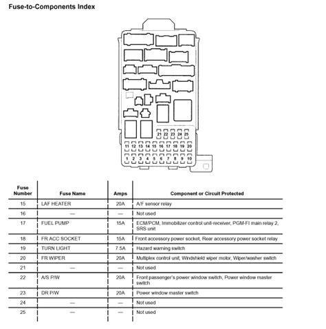 honda element fuse box diagram camizuorg