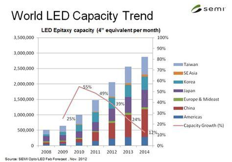 design led manufacturing led light design exciting led lighting manufacturers led