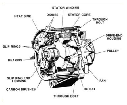 alternator basics alternator parts starter parts