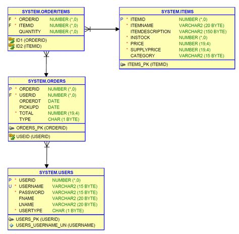 normalization tutorial questions database normalization looking for feedback on what