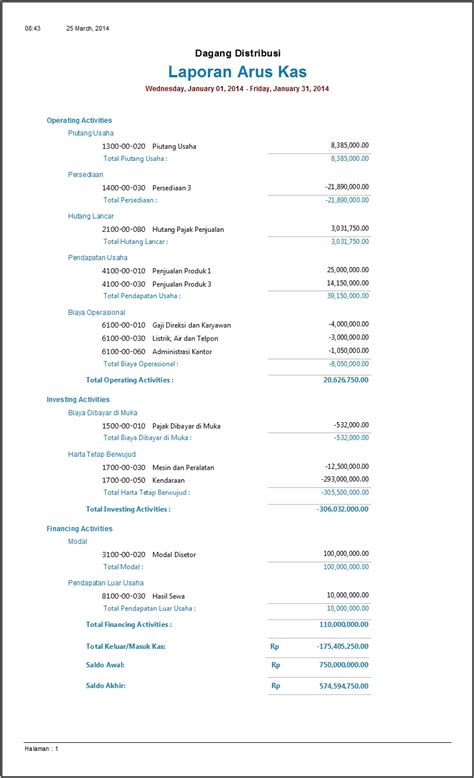contoh membuat neraca perusahaan jasa contoh laporan keuangan perusahaan dagang
