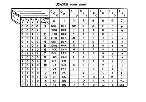 ascii binary code chart pictures to pin on