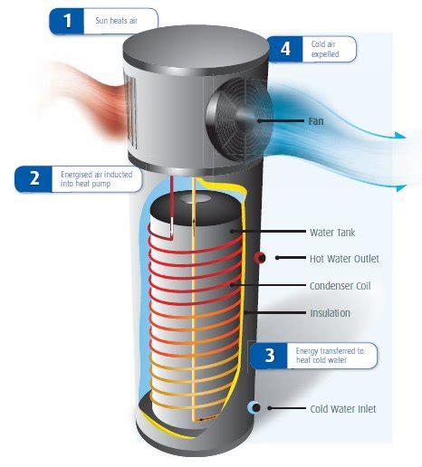 Heat Plumb Heat Water Installation Aaa Sydneywide Plumbing