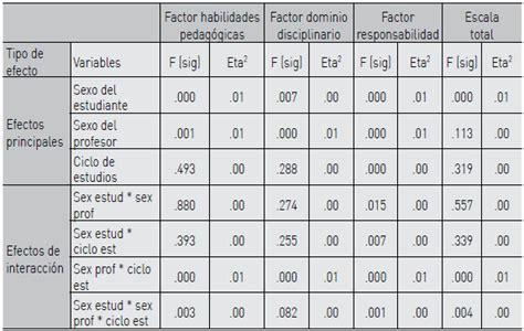 ineval encuesta factores asociados docentes evaluacion 2016 evaluacion docente factores asociados 2016 encuestas de