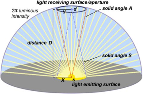 Light Intensity Definition by Handprint Colormaking Attributes