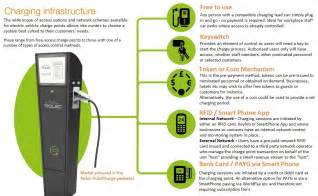 Electric Car Charge Points Australia Energeasy Drive Types Of Charge Points