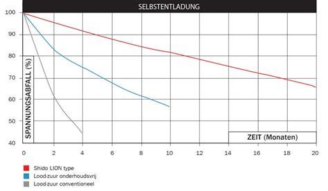 Motorrad Batterie Verliert Spannung by Lithium Batterie Informationen Zu Selbstentladung Und