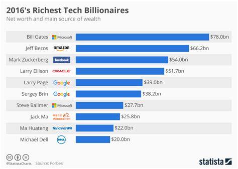 chart the world s 10 richest statista chart 2016 s tech billionaires statista
