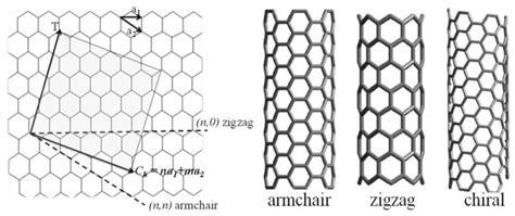 armchair nanotube armchair nanotube file structures of carbon nanotubes png