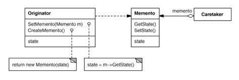 design pattern memento illustrated gof design patterns in c part v behavioral