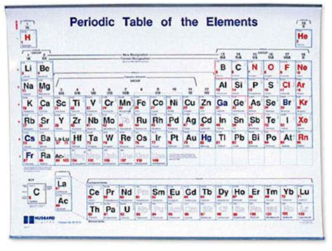 periodic table charges new calendar template site