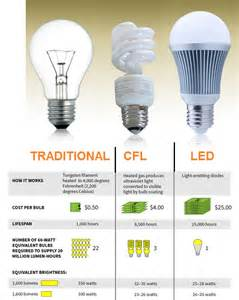 led light bulbs compared to incandescent led or cfl scientific india magazine