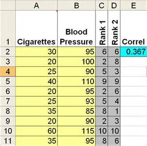 Hypothesis Testing Excel Template by Spearman Rank Correlation Coefficient Excel Template