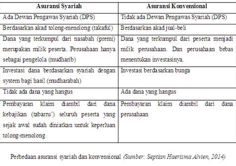 Manajemen Keuangan Syari Ah Analisis Fiqh Keuangan Muhamad risk asuransi syariah indonesia mu berkembang di masa depan oleh casmudi kompasiana