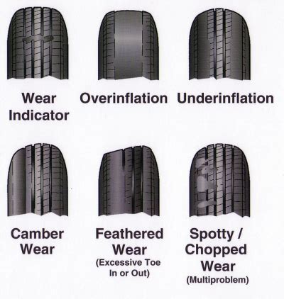 Car Tires That Never Wear Out Tire Wear Patterns Tire Sales Mesa Az