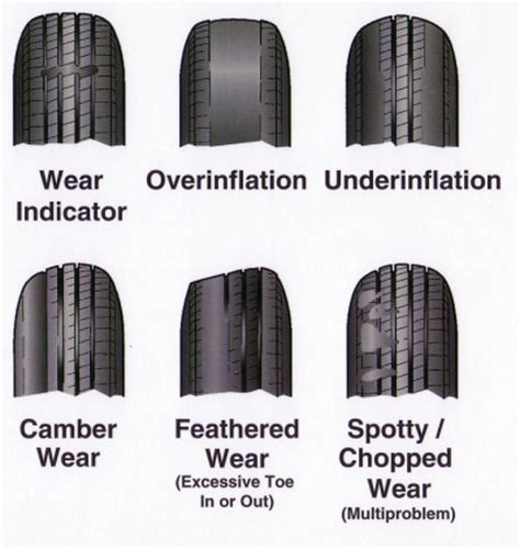 Trailer Tire Wear Guide 4x4 Answerman Trucks And Suv Questions Answered Road