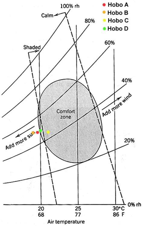 section 263a exle ashrae comfort zone chart 28 images thermal comfort