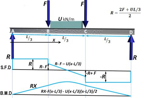 simply supported beam diagram analysis of beams shear and bending moment civil