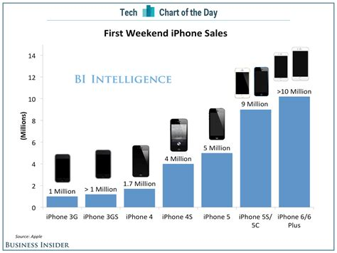 iphone sales chart of the day weekend iphone sales business insider
