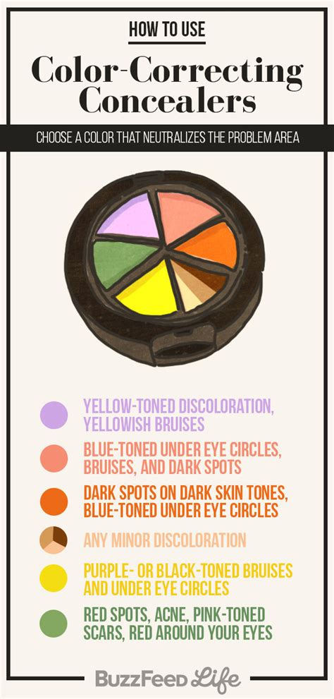 how to use color correcting concealers how to use color correcting concealers