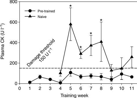 s creatine kinase creatine kinase levels