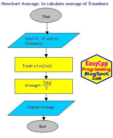 programming logic flow chart 16 best images about c programming logic exles