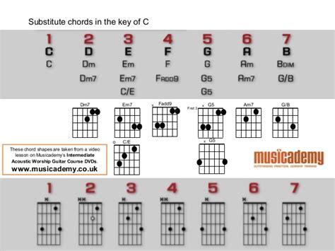 Two Finger Guitar