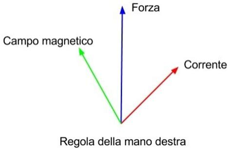 elettromagnetismo dispense elettromagnetismo dispense 28 images formulario di