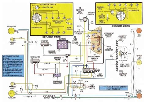 1968 ford f100 wiring diagram fuse box and wiring diagram