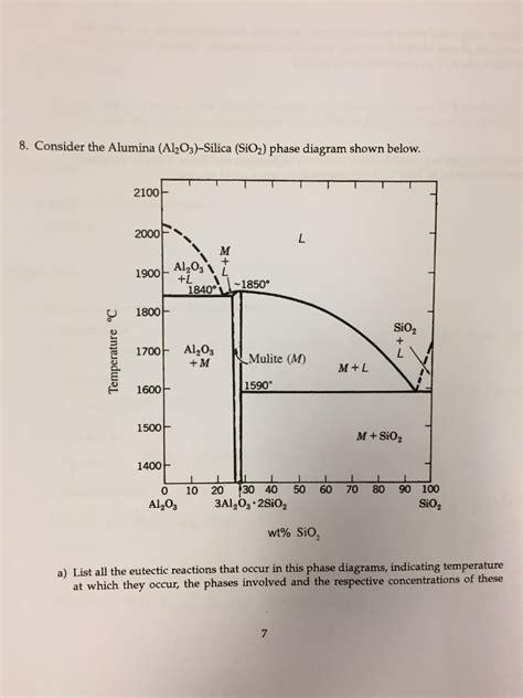 solved 8 consider the alumina al2o3 silica sio2 phas