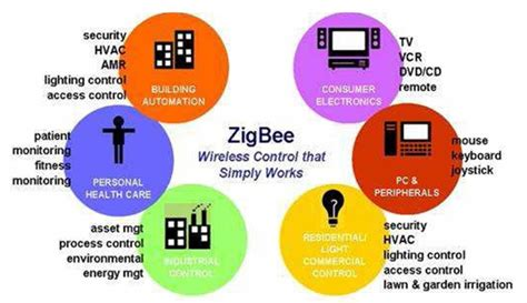 reference books for zigbee adaptive filtering for indoor localization using zigbee