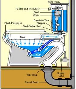 how a toilet works toilet plumbing diagrams