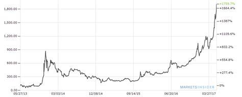 bitcoin euro manfred h 252 bner bitcoins sind wertlos business insider